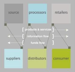 Flow graph.JPG Thumbnail1.jpg